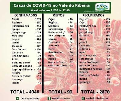 Vale do Ribeira soma 4040 casos positivos, 2870 recuperados e 90 mortes do Coronavírus - Covid-19