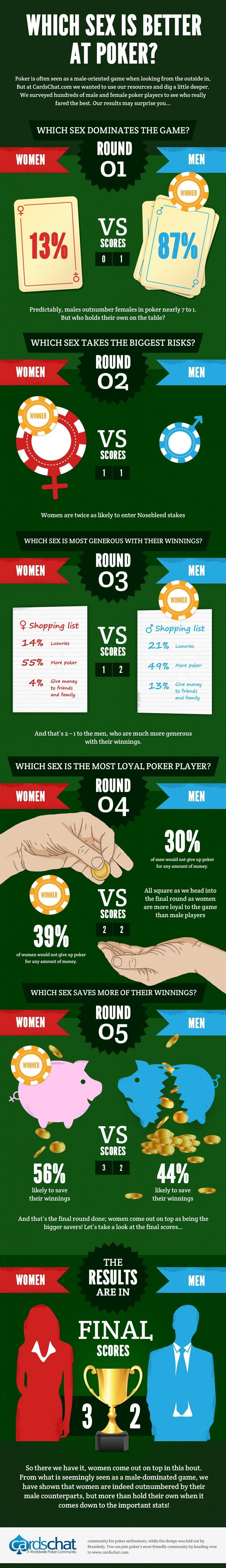 Which Sex is Better At Poker #infographic