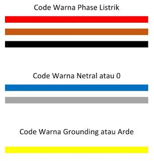 Arti Warna Kabel Listrik Rumah Tangga Merah Biru dan Kuning