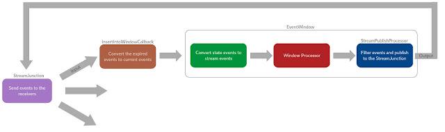WSO2 Siddhi Event Window Architecture