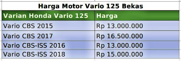 pricelist terbaru Harga Motor Vario 125 Bekas