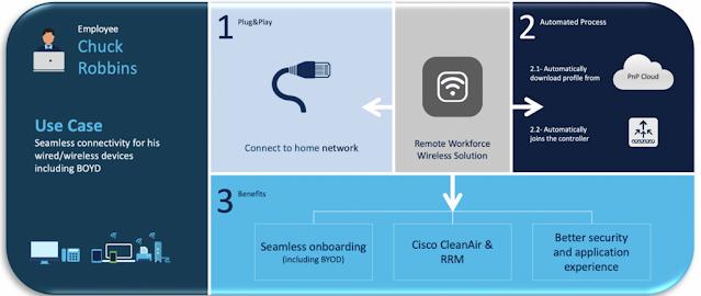 Cisco Career, Cisco Learning, Cisco Guides, Cisco Study Material, Cisco Exam Prep, Cisco Preparation