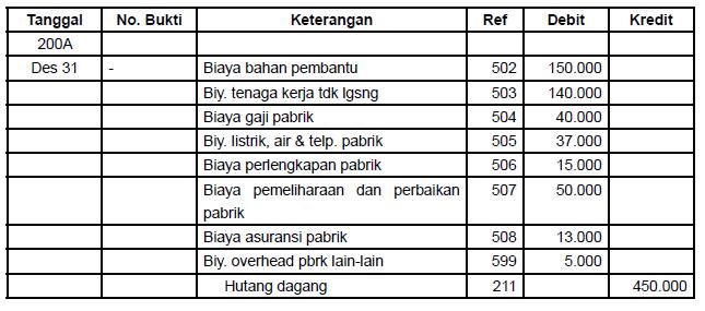 Contoh dan Cara Membuat Laporan Harga Pokok Produksi (HPP ...