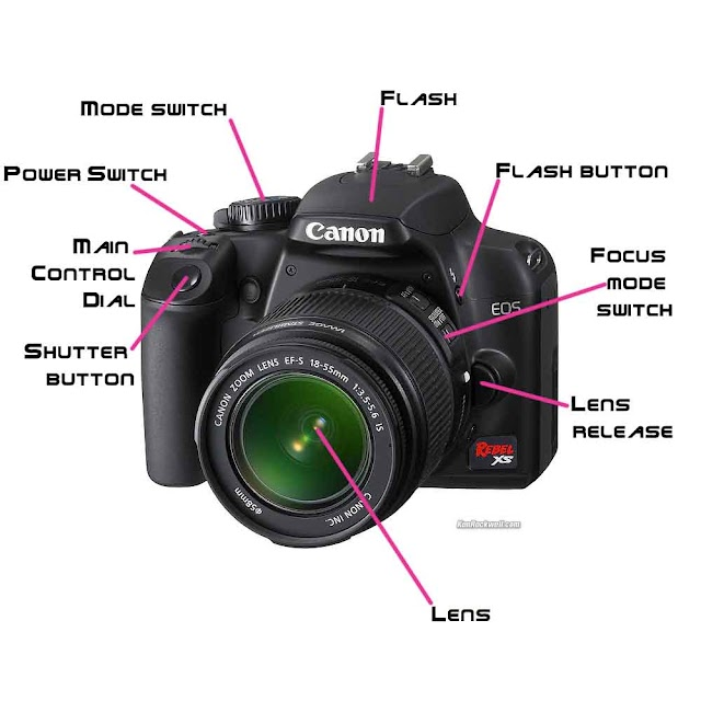 Functions on the camera