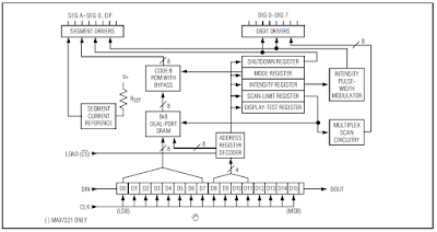 max7219 diagramme interne