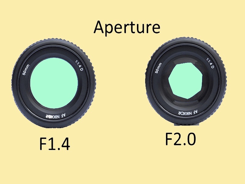 what-does-aperture-mean-in-camera