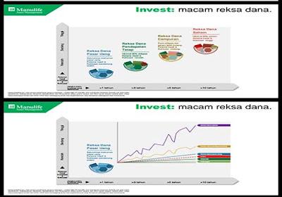 Investasi dengan Reksadana