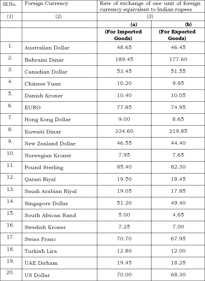 Schedule I of Customs Exchange Rate Notification w.e.f. 2nd August 2019