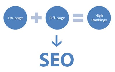 What is off-page optimization