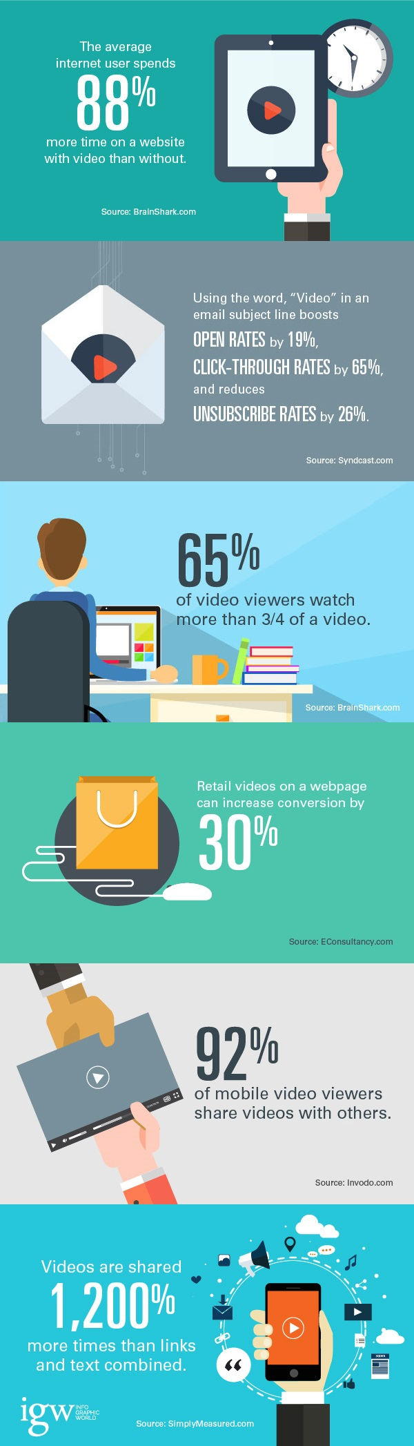 Staggering Video Marketing Statistics That Prove Video is Here To Stay - infographic