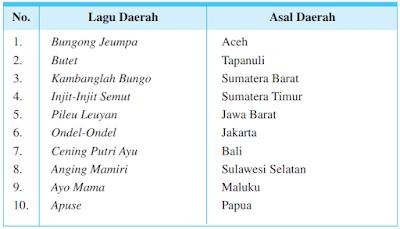 Jenis - Jenis Lagu Nusantara