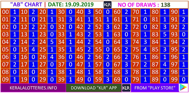 Kerala lottery result AB Board winning number chart of latest 138 draws of Thursday Karunya plus  lottery. Karunya plus  Kerala lottery chart published on 19.09.2019