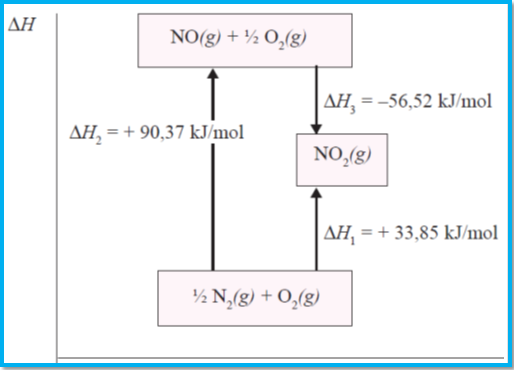 Penentuan entalpi reaksi menurut hukum hess konsep kimia kokim gambar perubahan dari n ccuart Choice Image