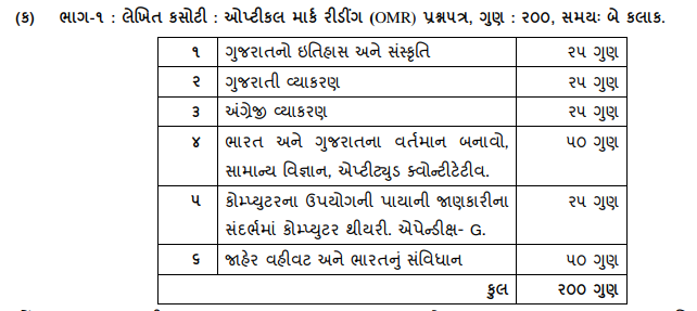 Bin sachivalay Clerk Writing Exam Syllabus