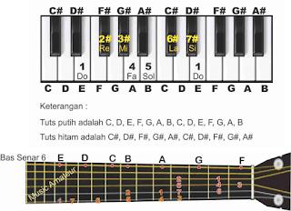 gambar piano dan gitar tangga nada e pada not angka