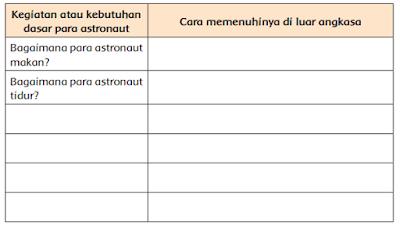 tabel Kegiatan atau kebutuhan dasar para astronaut Cara memenuhinya di luar angkasa www.simplenews.me