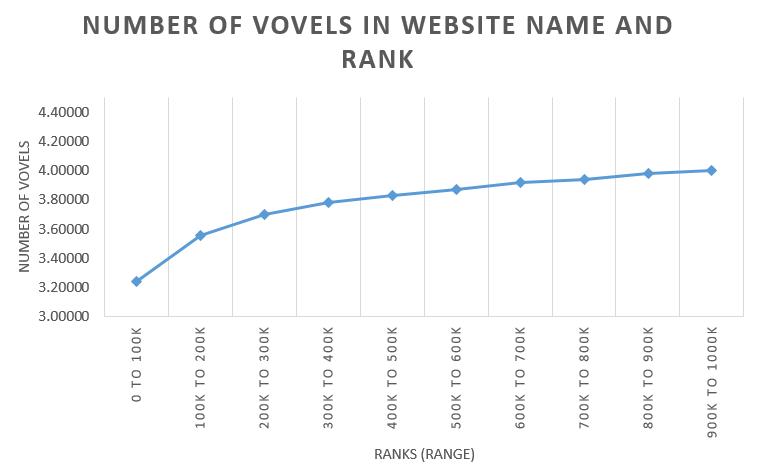 Vowel Length of the Top Million Website Names ~ codemakit | Website