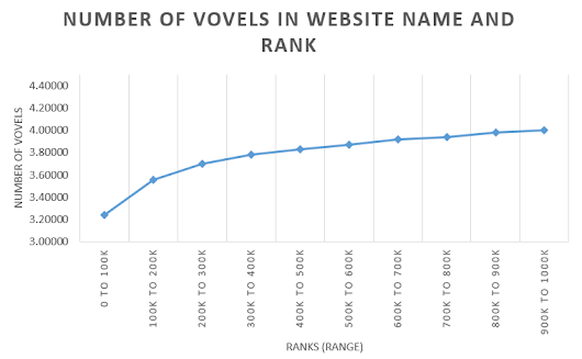 Vowel Length of the Top Million Website Names ~ codemakit | Website Research and Interviews