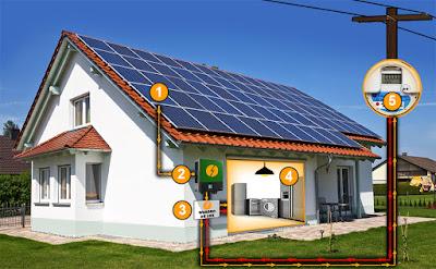 Energia Solar em sua casa