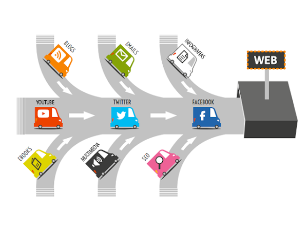 Las  mejores formas de atraer tráfico a su sitio web