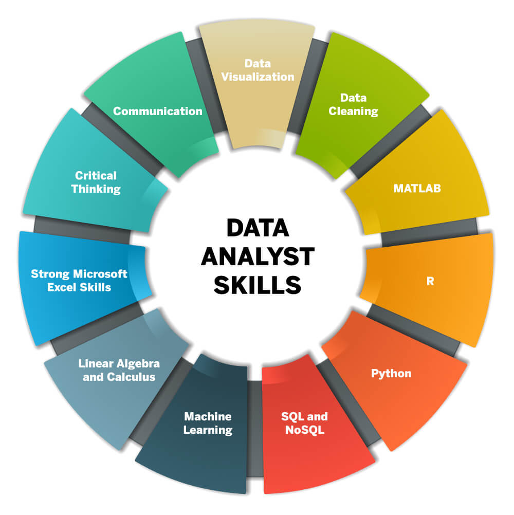 Skills to become successful data analyst