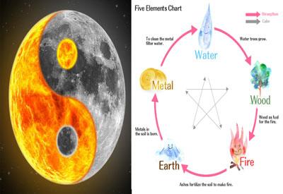 asal mula yin yang