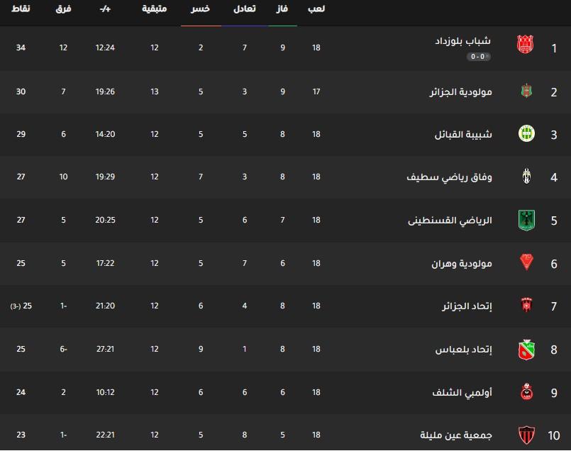 جدول ترتيب فرق الدوري الجزائري اليوم بتاريخ 17-2-2020