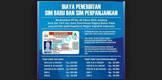 Syarat Mutasi SIM Terbaru