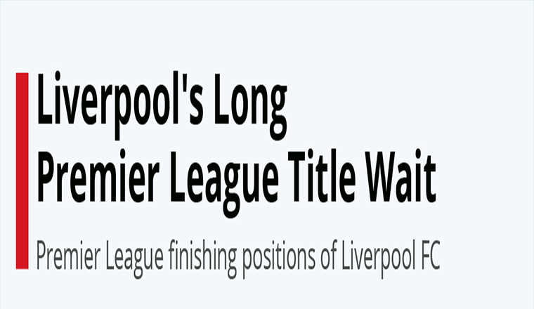 Liverpool's Long Premier League Title Wait