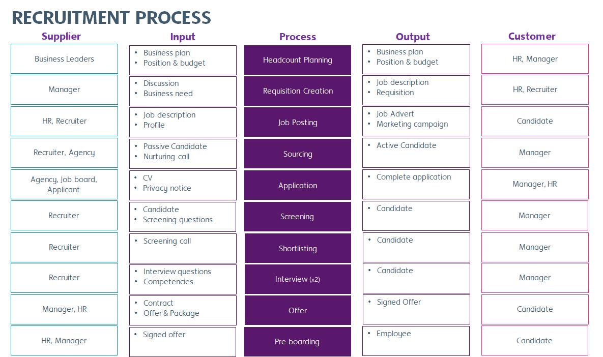 Recruitment Process SIPOC