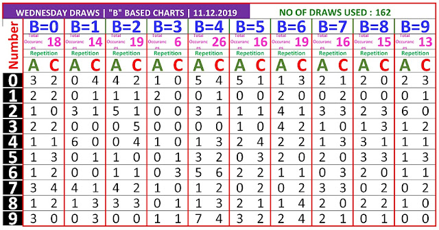 Kerala Lottery Result Winning Number Trending And Pending Chart of B based AC Chart  on 11.12.2019