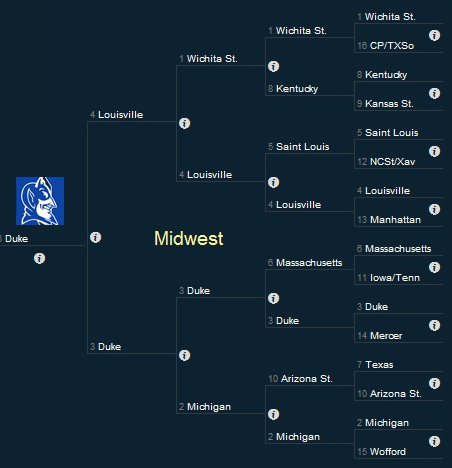 March Madness Midwest Region