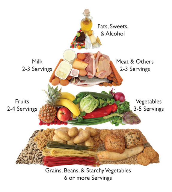 Food Pyramids for Combining Food Groups