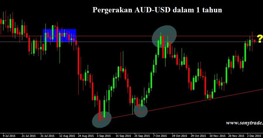 Chart AUD USD - Kurs AUD/USD — TradingView