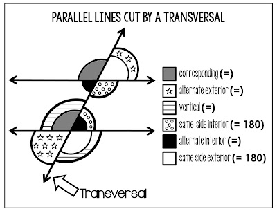 Parallel Lines Cut By a Transversal Poster and Coloring Page w/ GOOGLE Slides