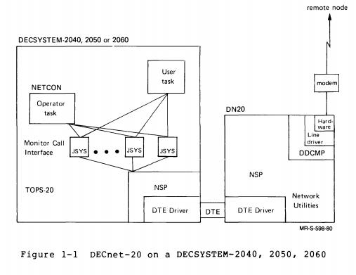 Supratim Sanyal's Blog: DECnet-20 on TOPS-20 (TWENEX)