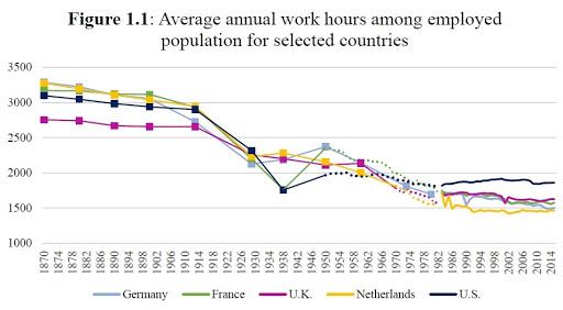 ECONOMISTA CONVERSÁVEL: Os americanos estão trabalhando demais? 2