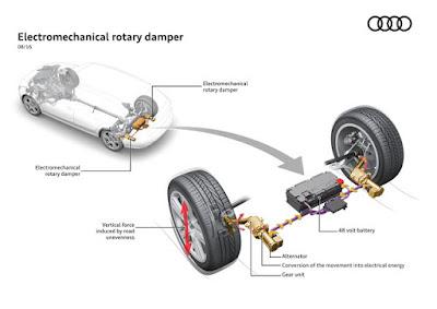 Energia dagli ammortizzatori | Idea Audi