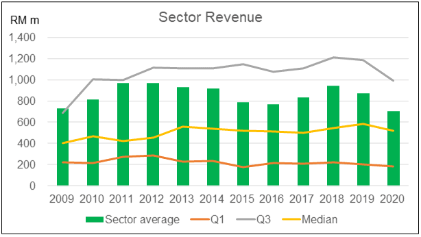 Sector revenue