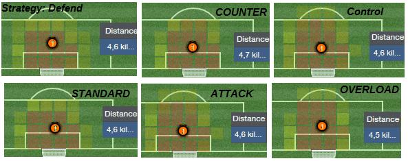 Goalkeeper defend average positions