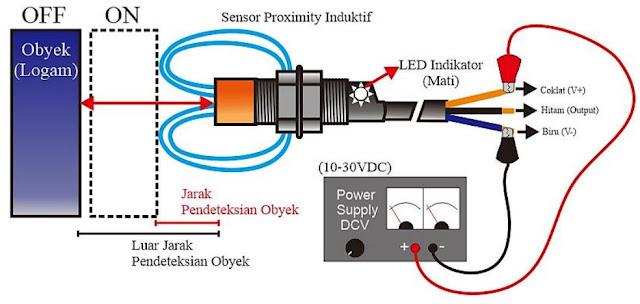 Sensor Proximity Induktif tidak terkena objek (Logam)