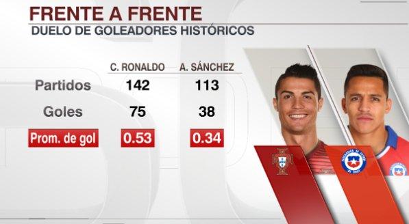 Cristiano Ronaldo vs. Alexis Sánchez | Duelo de goladores