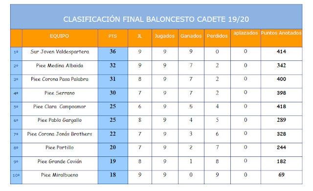 Basket Cadete Clasificación Final Temp 2019-2020