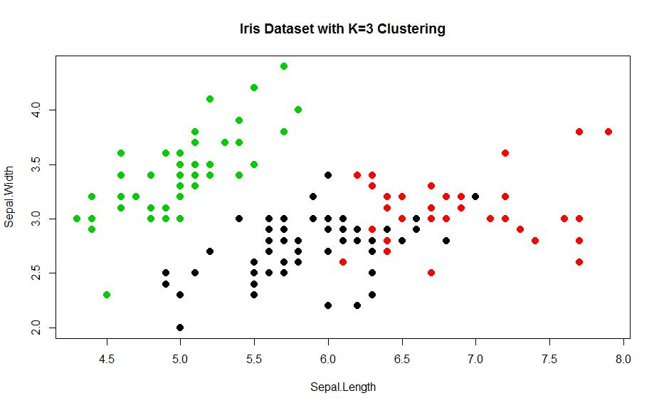 Iris Dataset R