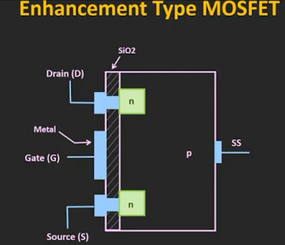Enhancement type MOSFET - construction, working, characteristic