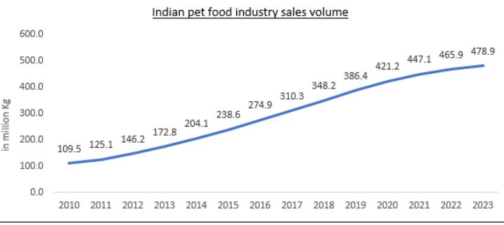 Indian Pet Food Industry Sales Volume