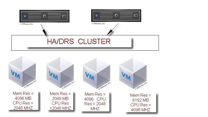 VMWare HA Slots Calculation - Deep Dive to Understand
