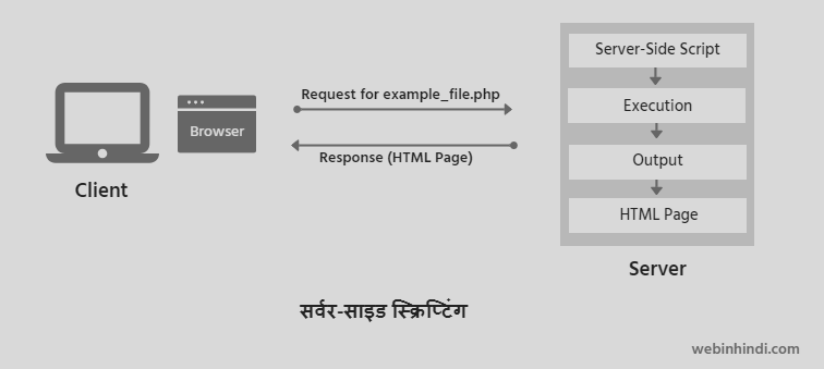 server-side scripting in Hindi
