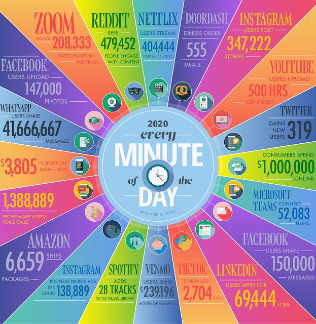 internet in a minute 2020