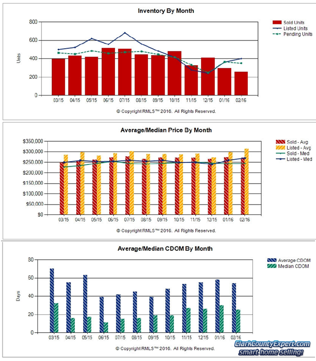 RMLS Charts of Vancouver WA Resale Home Sales Trends in February 2016